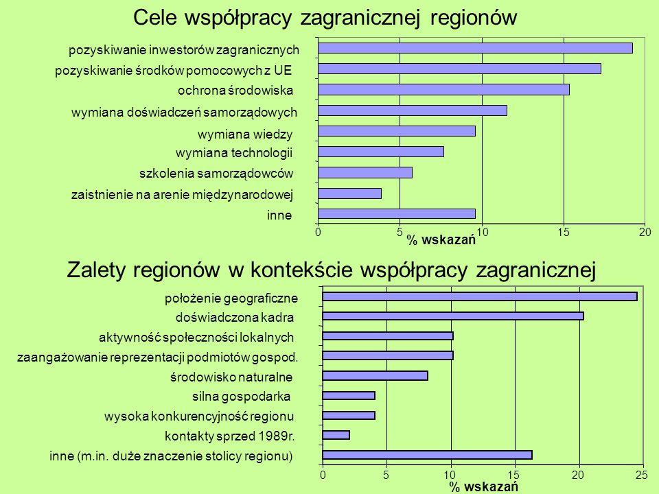 Cele współpracy zagranicznej regionów