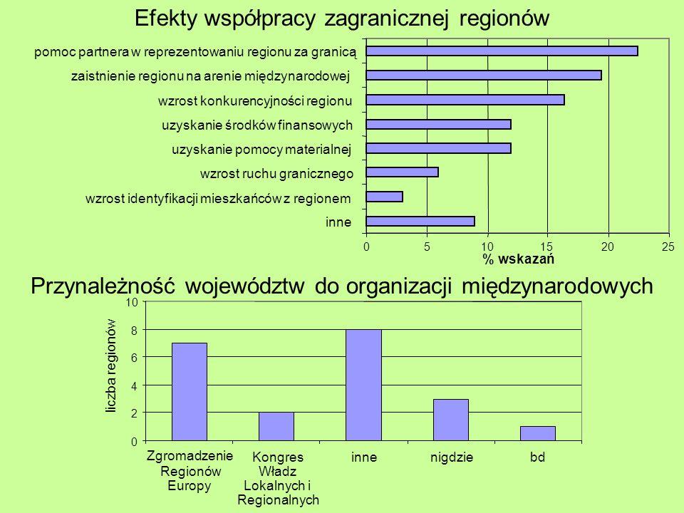 Przynależność województw do organizacji międzynarodowych