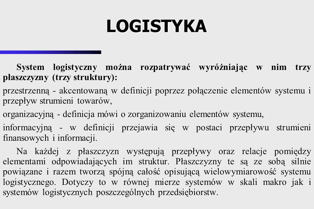 LOGISTYKA System logistyczny można rozpatrywać wyróżniając w nim trzy płaszczyzny (trzy struktury):