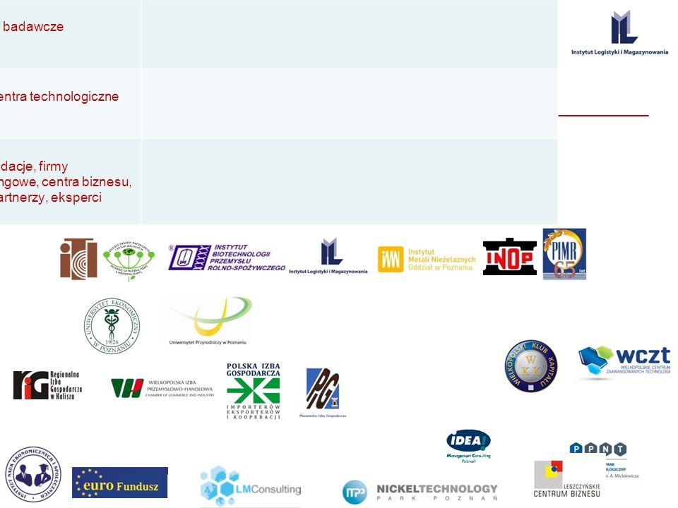 Potencjał WCK ,,, Uczelnie wyższe instytuty badawcze