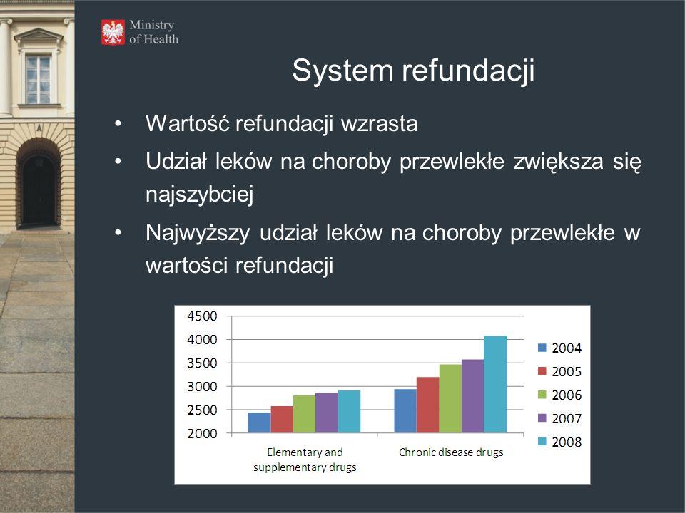 System refundacji Wartość refundacji wzrasta