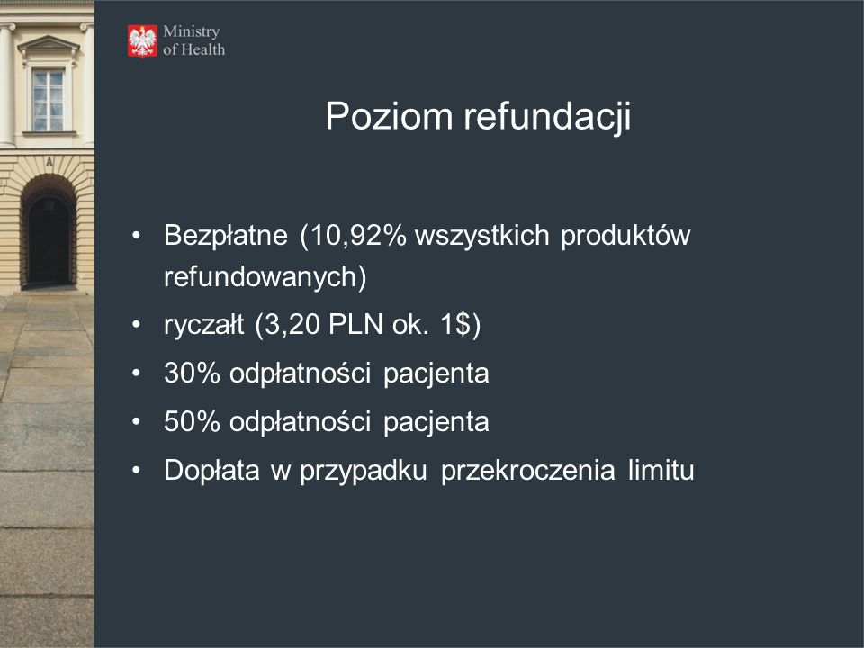Poziom refundacji Bezpłatne (10,92% wszystkich produktów refundowanych) ryczałt (3,20 PLN ok. 1$) 30% odpłatności pacjenta.
