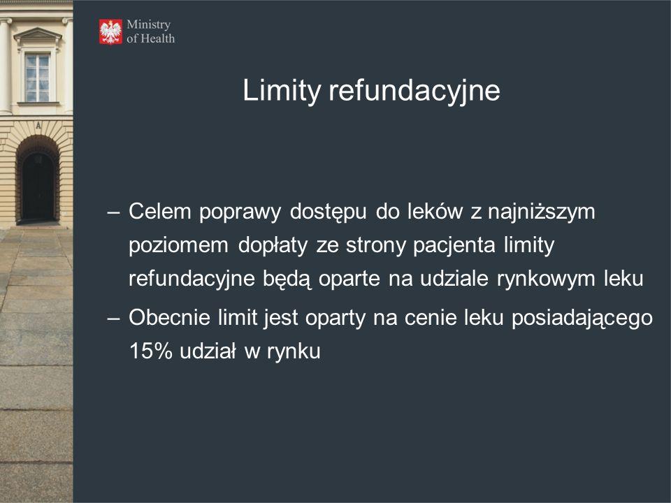 Limity refundacyjne