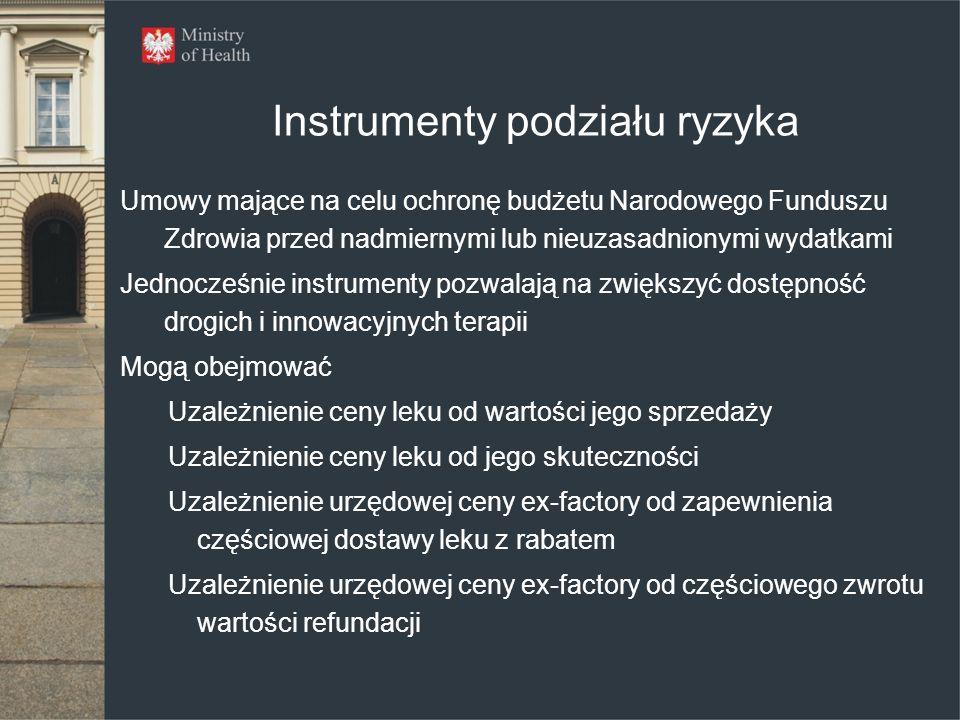 Instrumenty podziału ryzyka