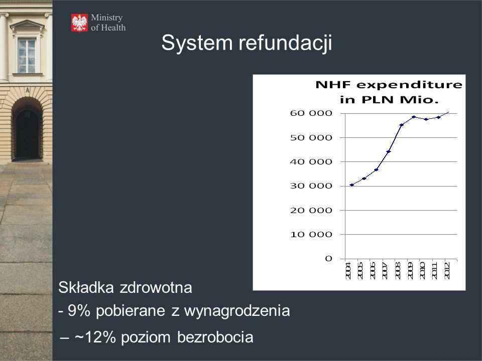 System refundacji Składka zdrowotna - 9% pobierane z wynagrodzenia