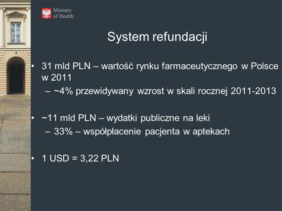 System refundacji 31 mld PLN – wartość rynku farmaceutycznego w Polsce w 2011. ~4% przewidywany wzrost w skali rocznej 2011-2013.