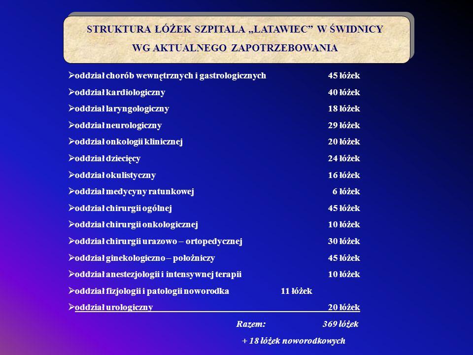 """STRUKTURA ŁÓŻEK SZPITALA """"LATAWIEC W ŚWIDNICY"""