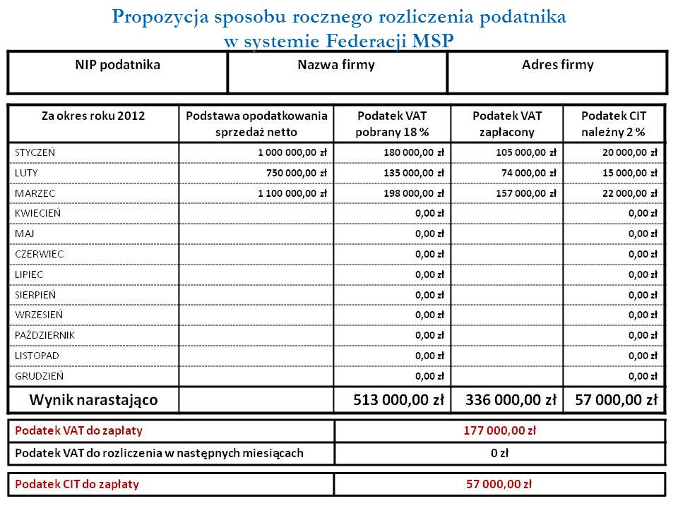 Propozycja sposobu rocznego rozliczenia podatnika