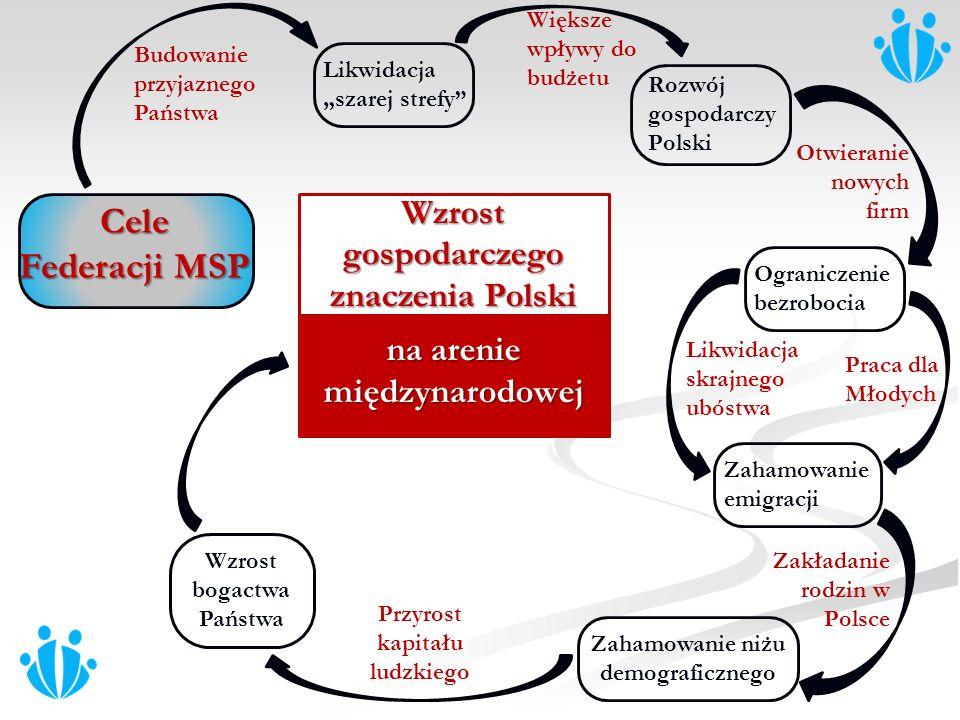 Cele Federacji MSP Wzrost gospodarczego znaczenia Polski