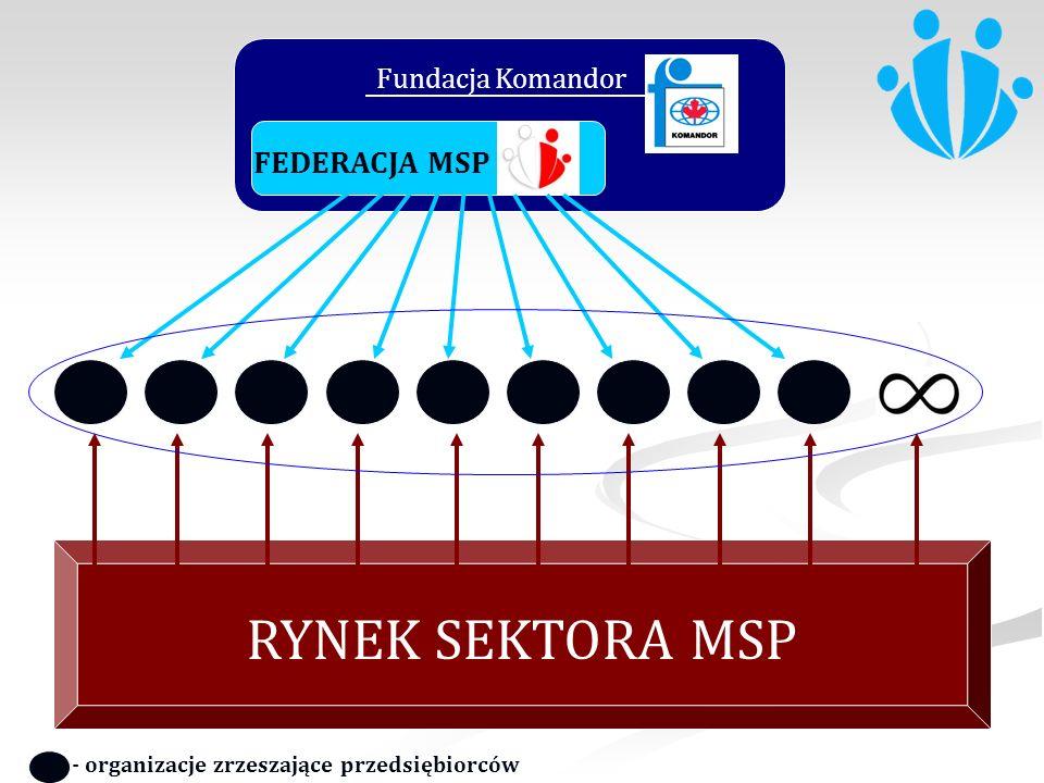 RYNEK SEKTORA MSP FEDERACJA MSP Fundacja Komandor