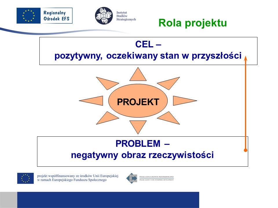 Rola projektu CEL – pozytywny, oczekiwany stan w przyszłości PROJEKT