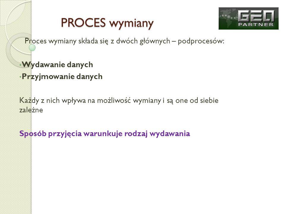 Proces wymiany składa się z dwóch głównych – podprocesów: