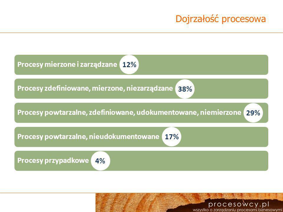 Dojrzałość procesowa Procesy mierzone i zarządzane 12%
