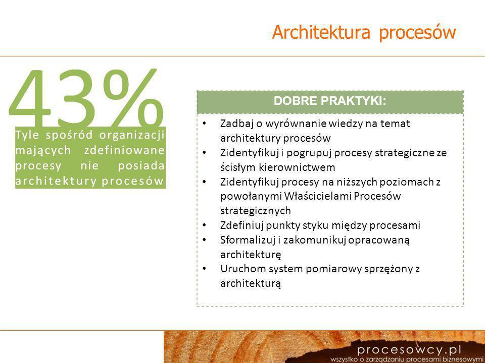Architektura procesów