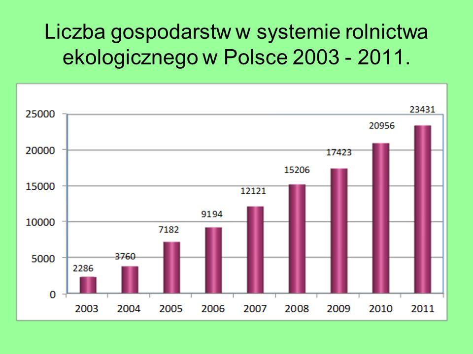 Liczba gospodarstw w systemie rolnictwa ekologicznego w Polsce 2003 - 2011.