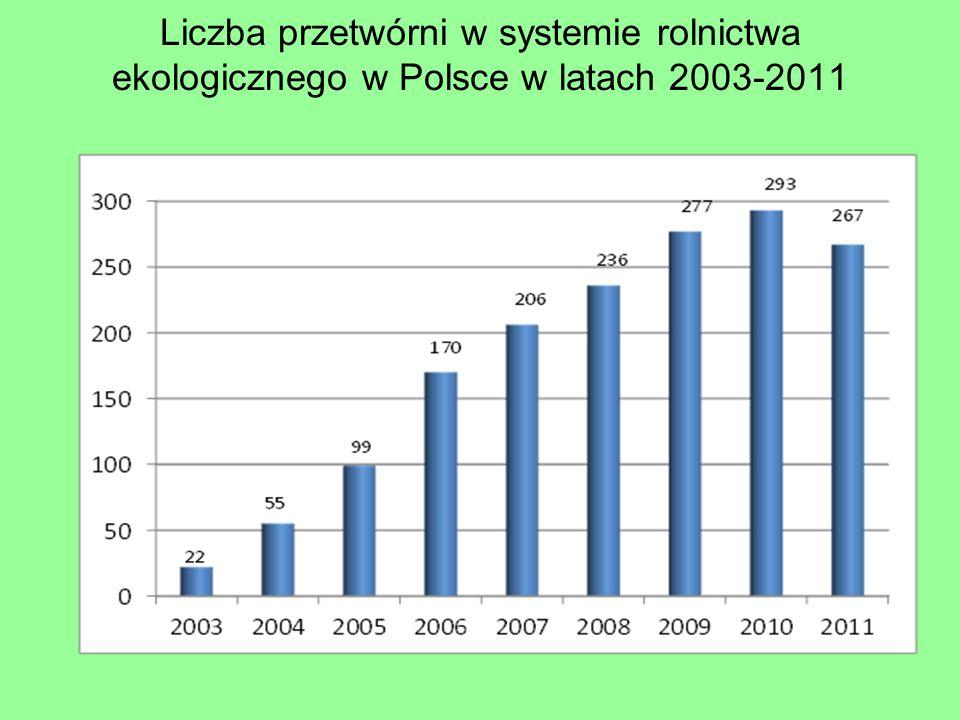 Liczba przetwórni w systemie rolnictwa ekologicznego w Polsce w latach 2003-2011