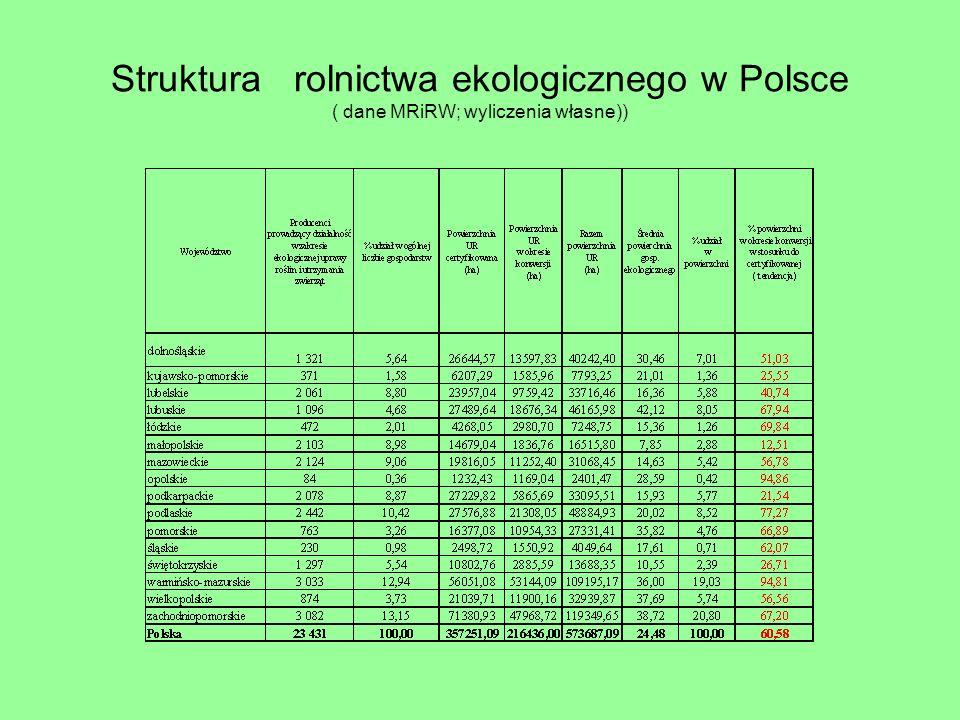 Struktura rolnictwa ekologicznego w Polsce ( dane MRiRW; wyliczenia własne))