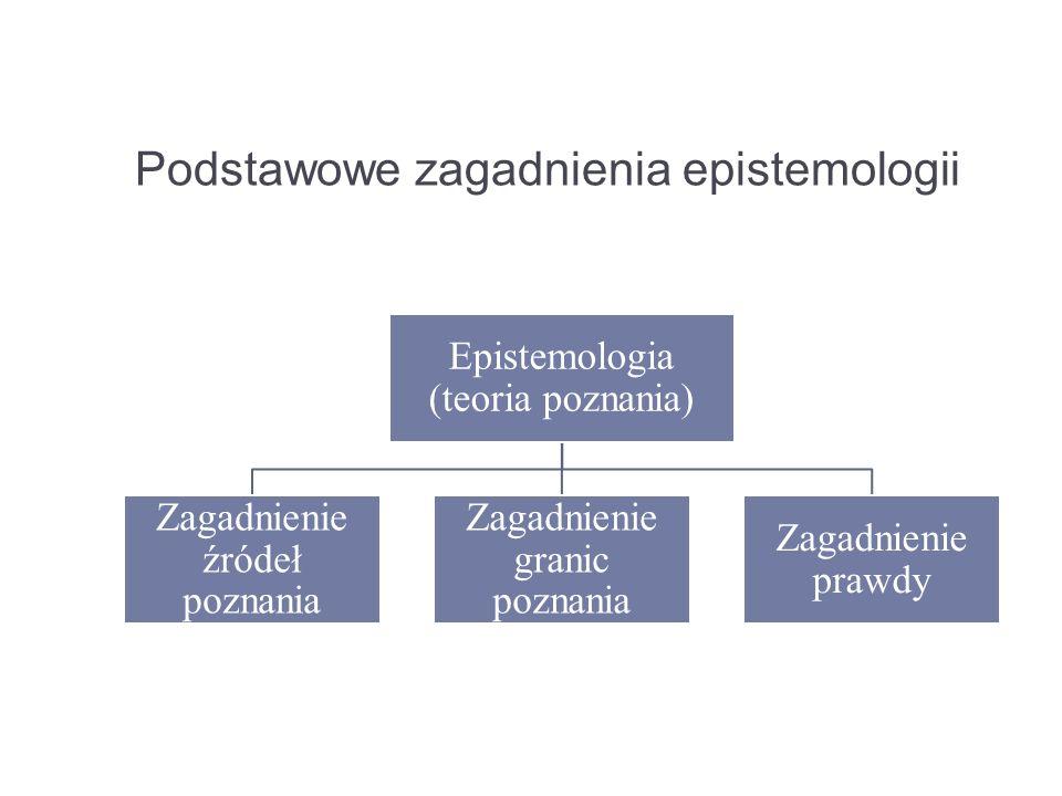 Podstawowe zagadnienia epistemologii
