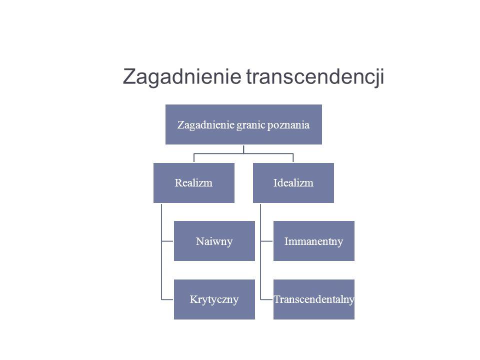 Zagadnienie transcendencji