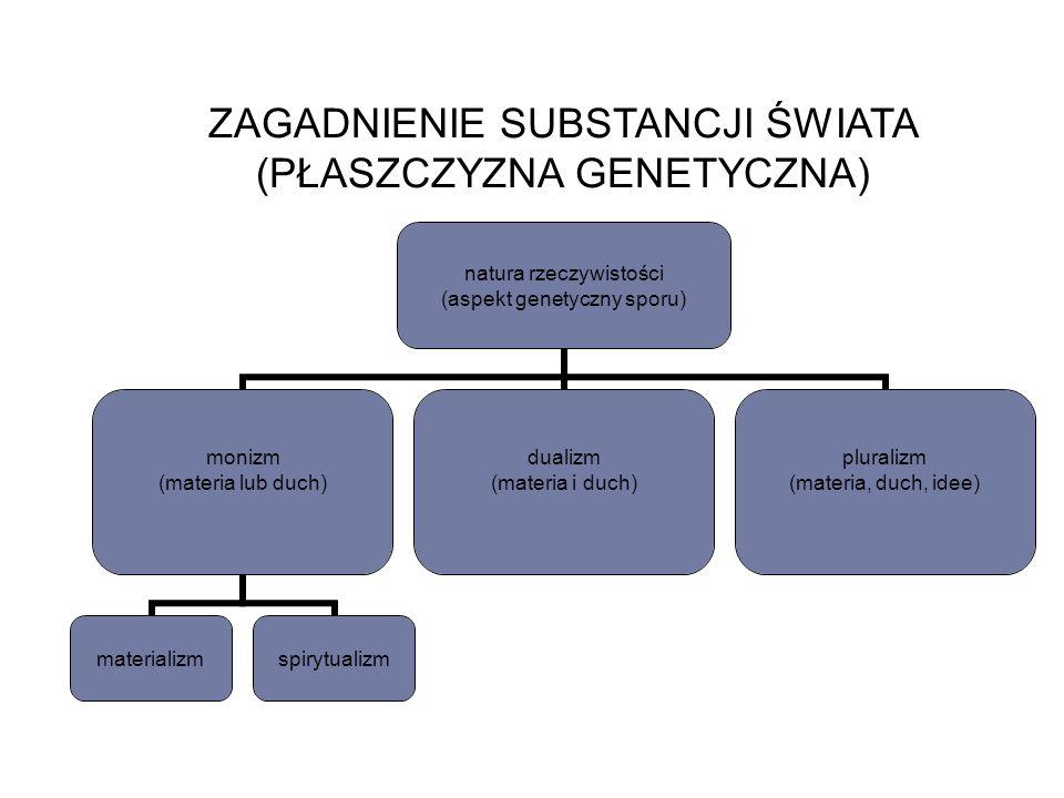 ZAGADNIENIE SUBSTANCJI ŚWIATA (PŁASZCZYZNA GENETYCZNA)