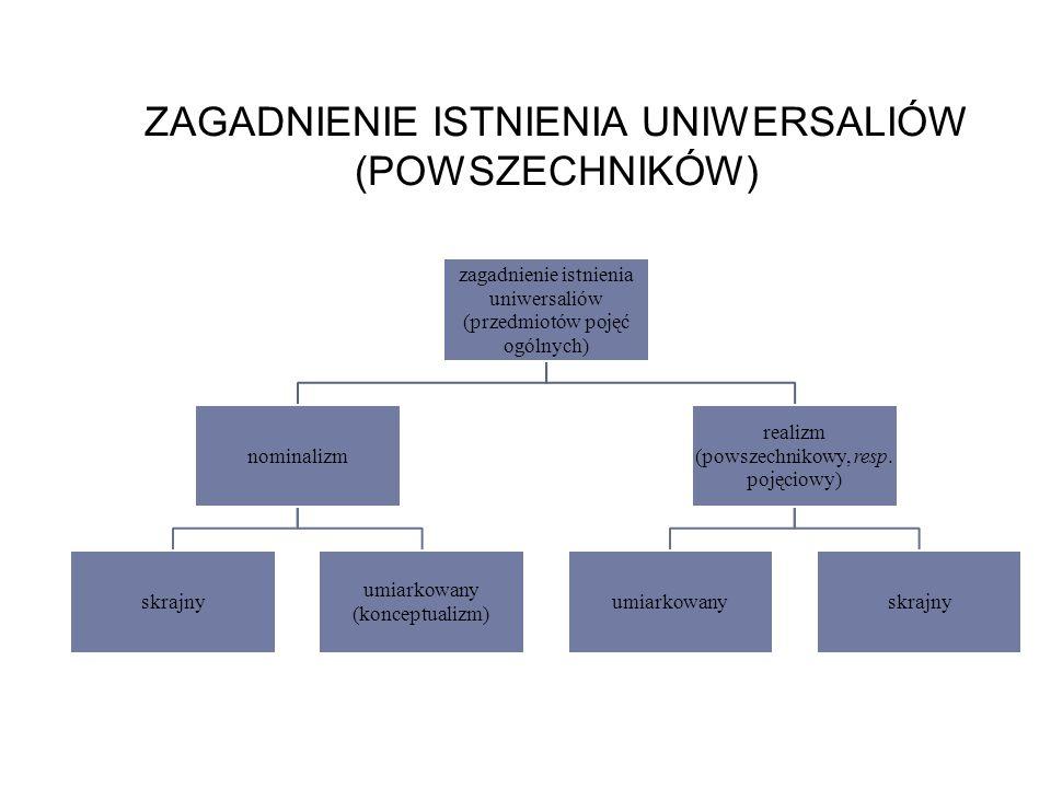 ZAGADNIENIE ISTNIENIA UNIWERSALIÓW (POWSZECHNIKÓW)