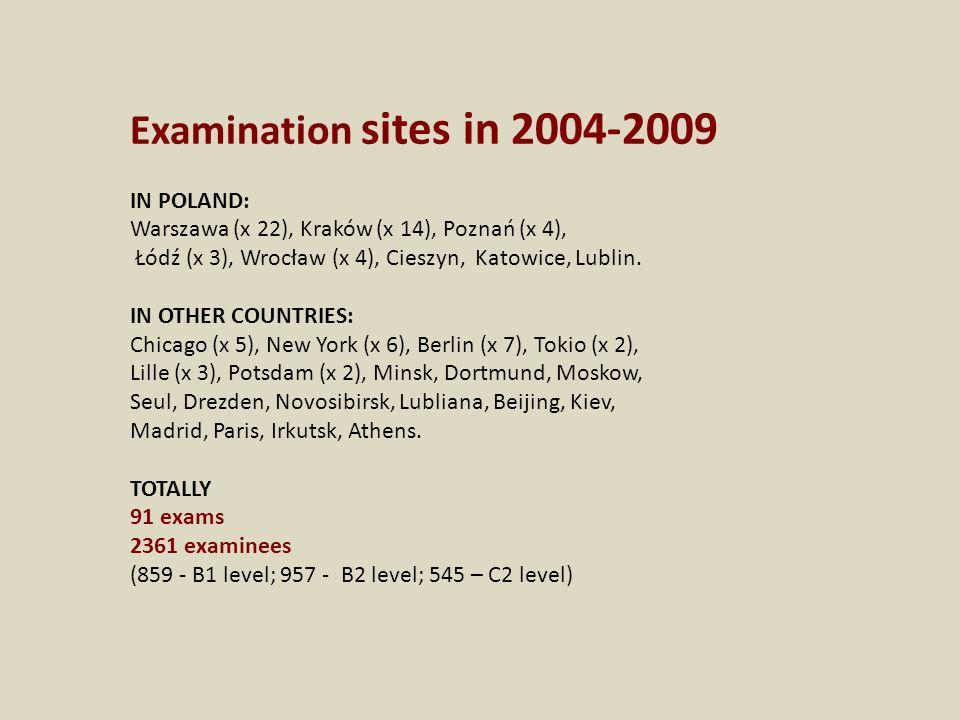Examination sites in 2004-2009 IN POLAND: Warszawa (x 22), Kraków (x 14), Poznań (x 4), Łódź (x 3), Wrocław (x 4), Cieszyn, Katowice, Lublin.