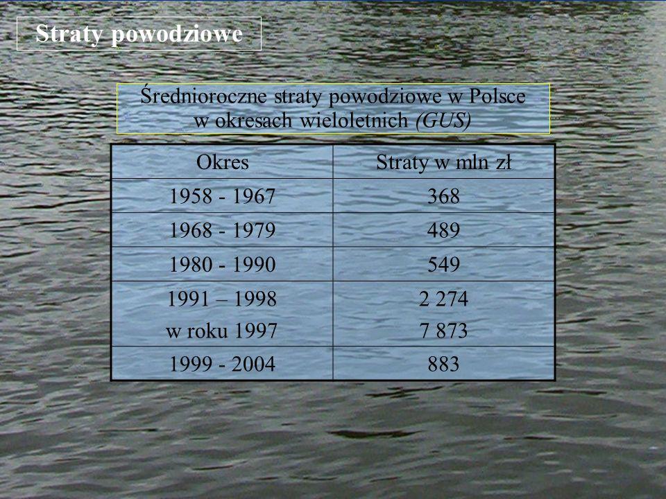 Średnioroczne straty powodziowe w Polsce w okresach wieloletnich (GUS)