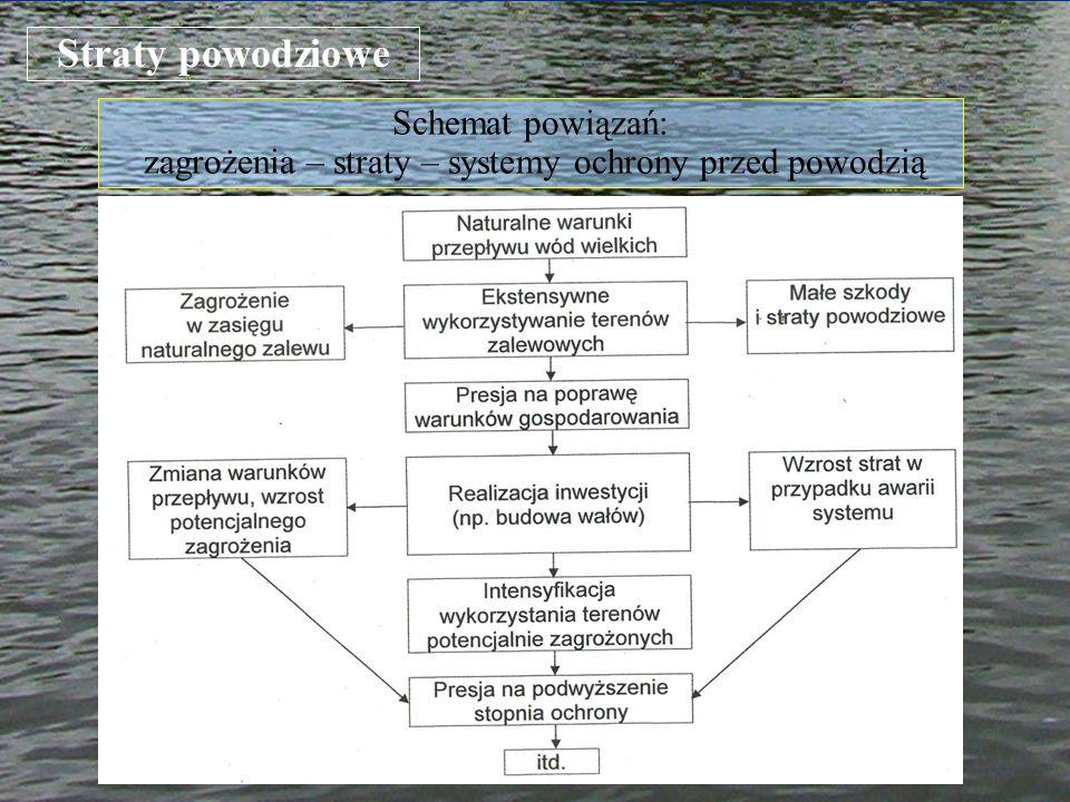 Schemat powiązań: zagrożenia – straty – systemy ochrony przed powodzią