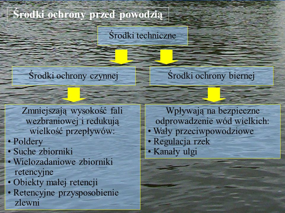 Środki ochrony przed powodzią