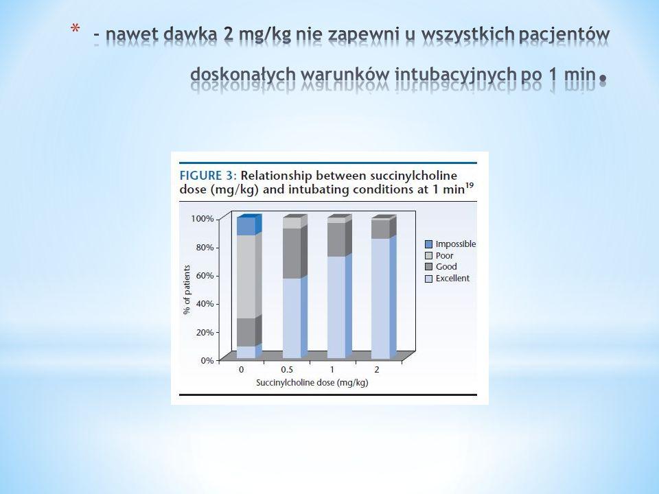 - nawet dawka 2 mg/kg nie zapewni u wszystkich pacjentów doskonałych warunków intubacyjnych po 1 min.