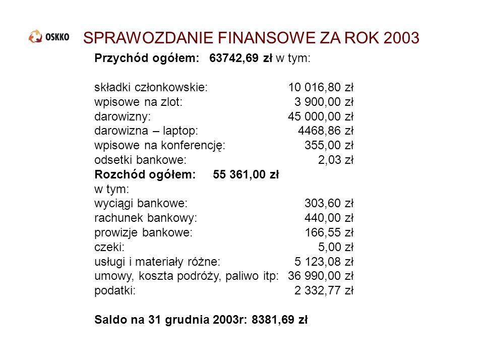 SPRAWOZDANIE FINANSOWE ZA ROK 2003