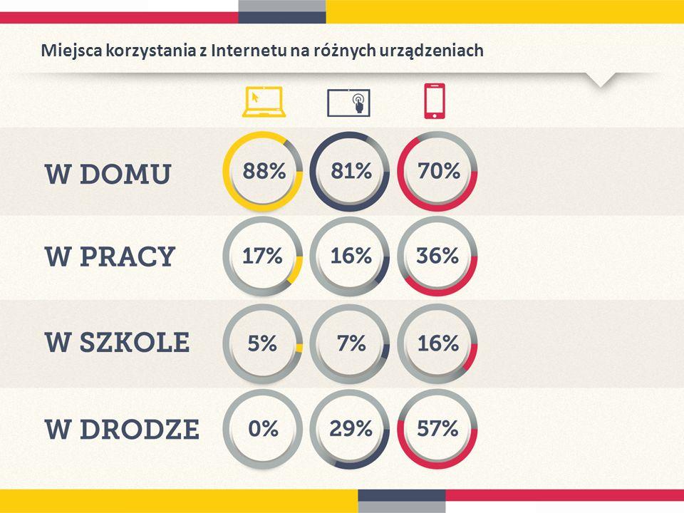 Miejsca korzystania z Internetu na różnych urządzeniach
