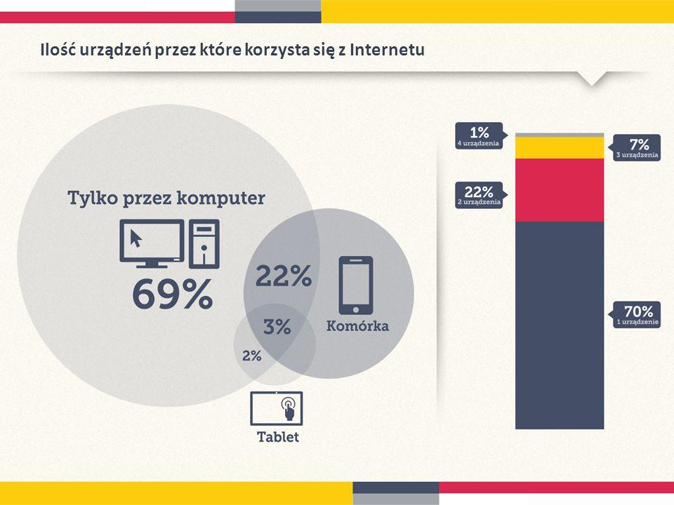 Ilość urządzeń przez które korzysta się z Internetu