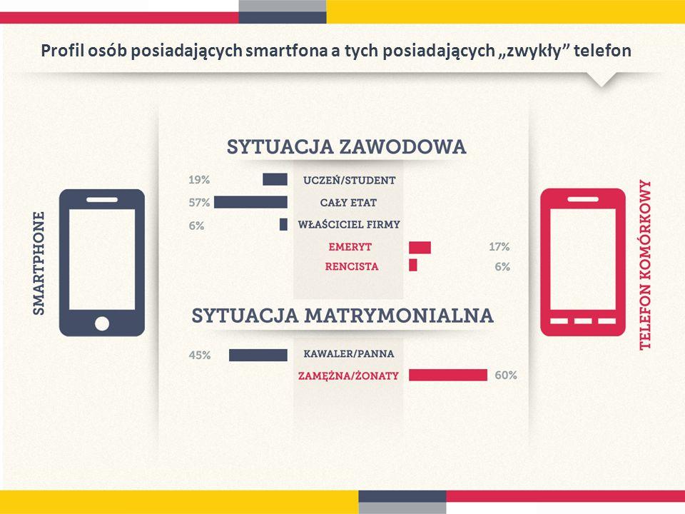 """Profil osób posiadających smartfona a tych posiadających """"zwykły telefon"""