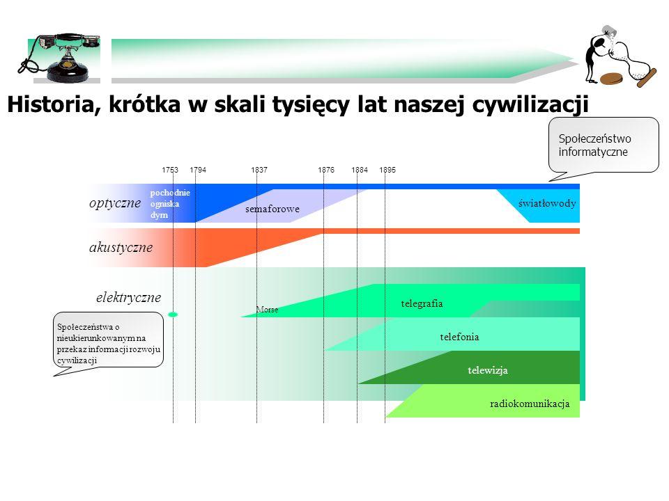 Historia, krótka w skali tysięcy lat naszej cywilizacji