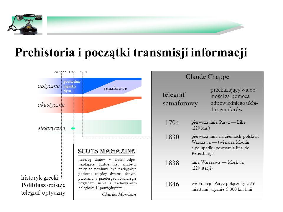 Prehistoria i początki transmisji informacji