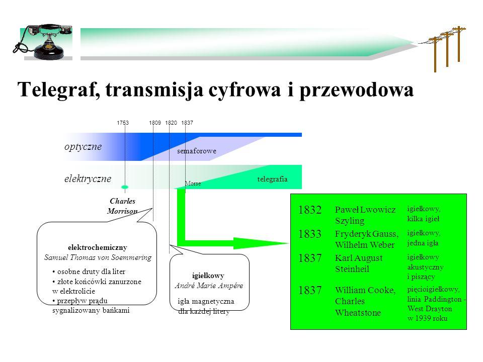 Telegraf, transmisja cyfrowa i przewodowa