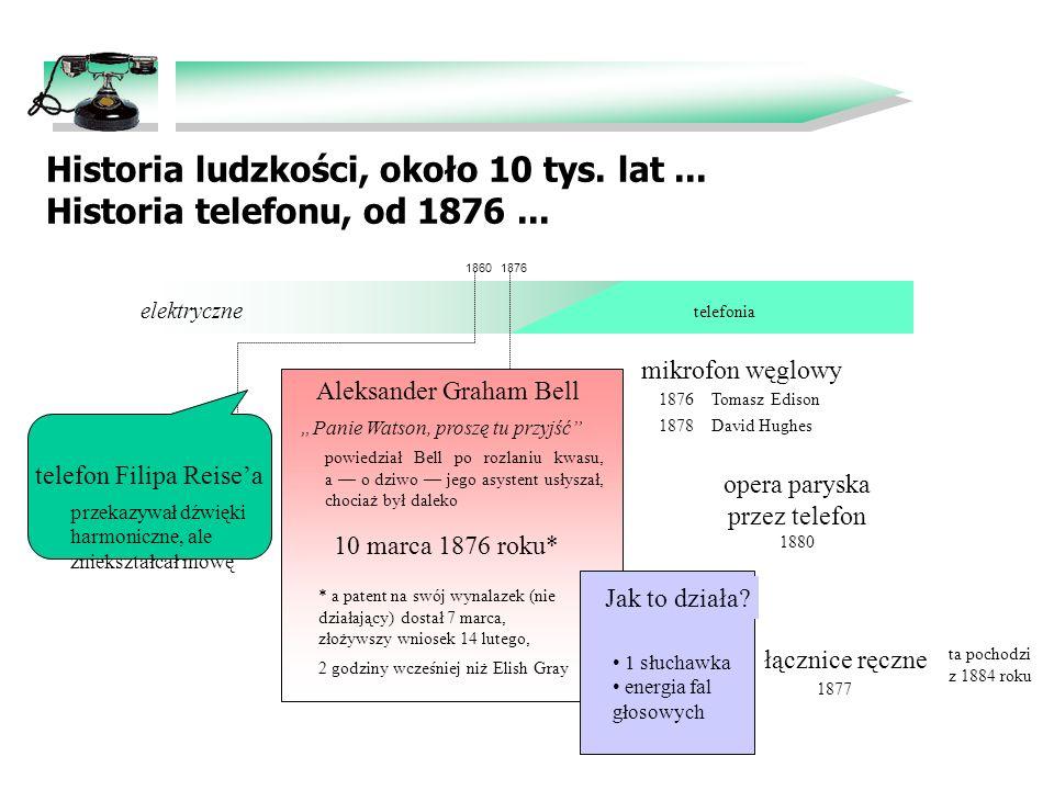 Historia ludzkości, około 10 tys. lat ... Historia telefonu, od 1876 ...