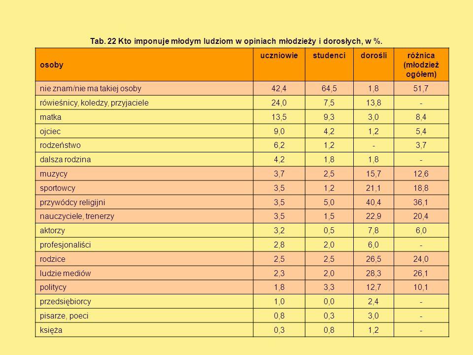 Tab. 22 Kto imponuje młodym ludziom w opiniach młodzieży i dorosłych, w %.