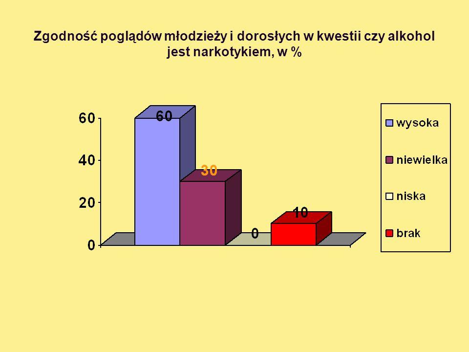 Zgodność poglądów młodzieży i dorosłych w kwestii czy alkohol jest narkotykiem, w %