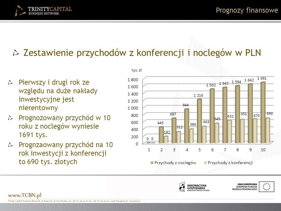 Zestawienie przychodów z konferencji i noclegów w PLN
