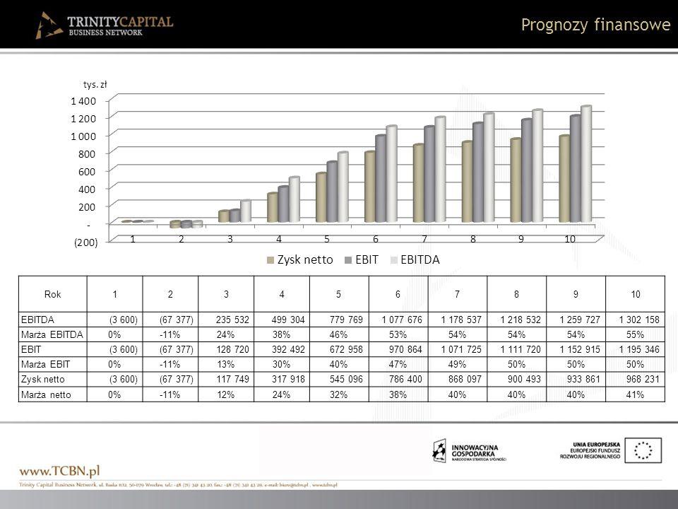 Prognozy finansowe Rok 1 2 3 4 5 6 7 8 9 10 EBITDA (3 600) (67 377)