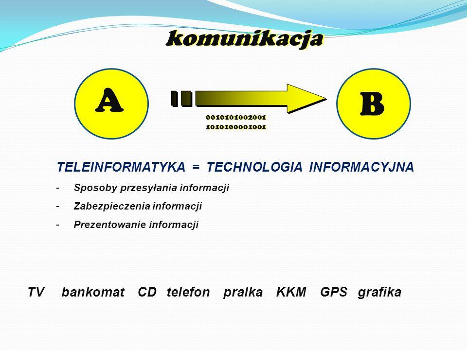 A B komunikacja TELEINFORMATYKA = TECHNOLOGIA INFORMACYJNA