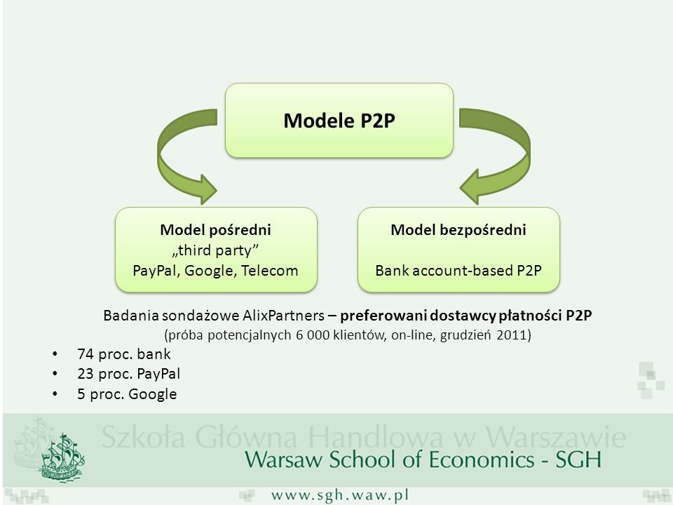 "Modele P2P Model pośredni ""third party PayPal, Google, Telecom"