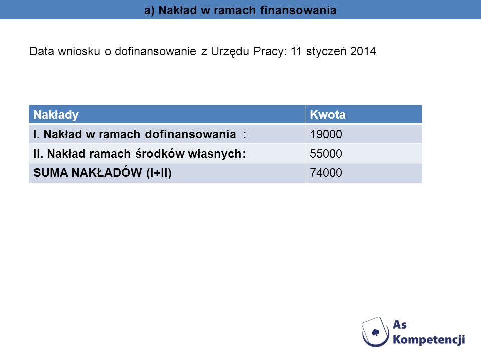 a) Nakład w ramach finansowania Data wniosku o dofinansowanie z Urzędu Pracy: 11 styczeń 2014