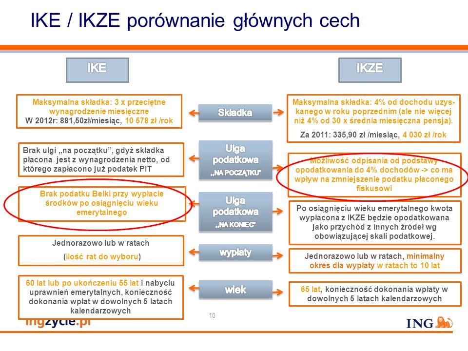 IKE / IKZE porównanie głównych cech