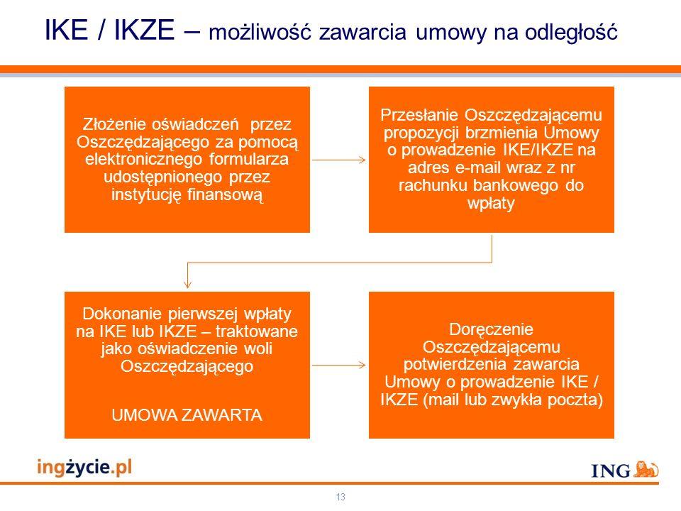 IKE / IKZE – możliwość zawarcia umowy na odległość
