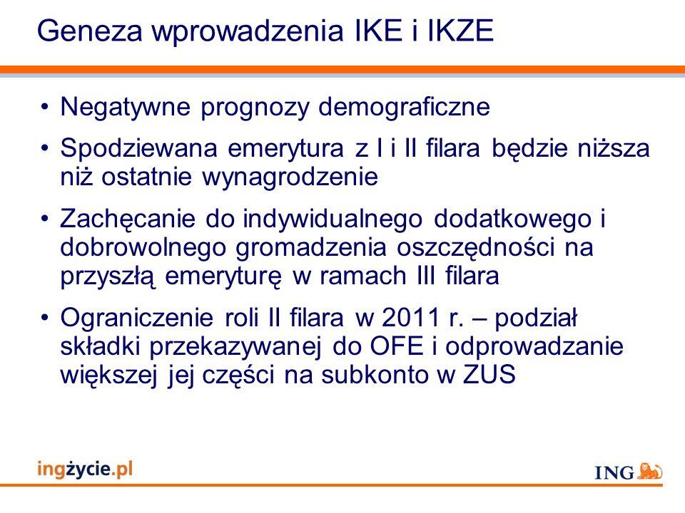Geneza wprowadzenia IKE i IKZE