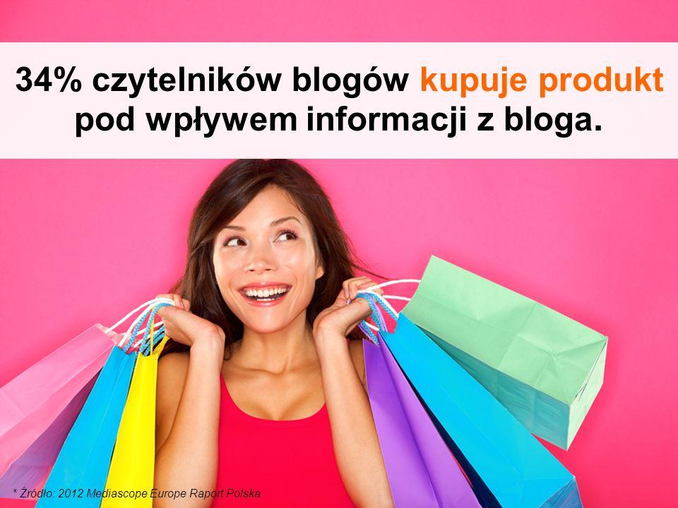 34% czytelników blogów kupuje produkt pod wpływem informacji z bloga.