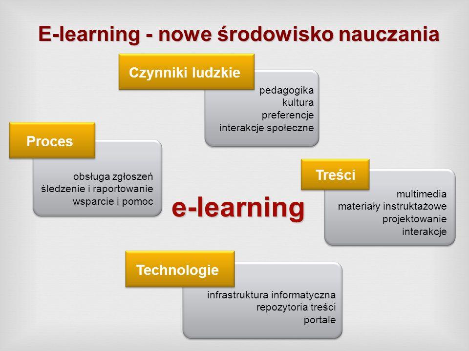 E-learning - nowe środowisko nauczania